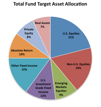Total Fund Target Asset Allocation 2013